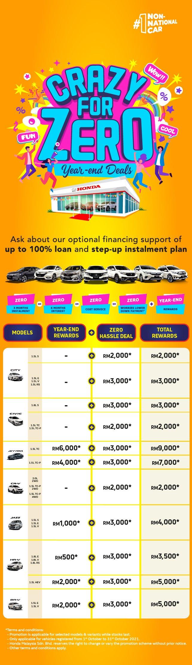 Honda October Promotion